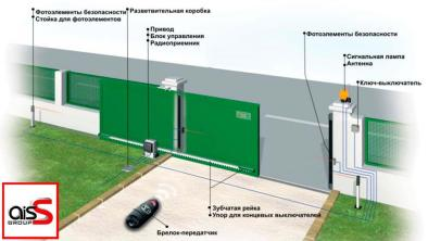 Купить откатные ворота Украина