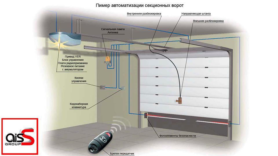 Схема подключение потолочного привода