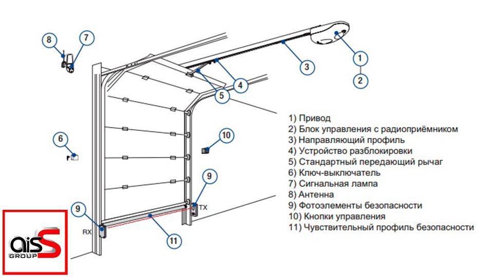 Монтаж секционных ворот